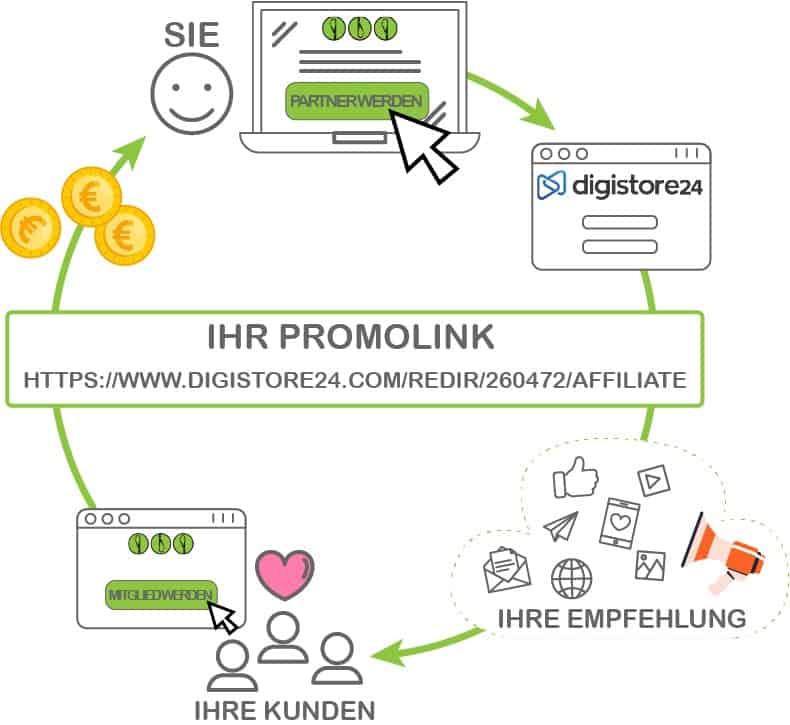 Infografik Provisionsprogramm